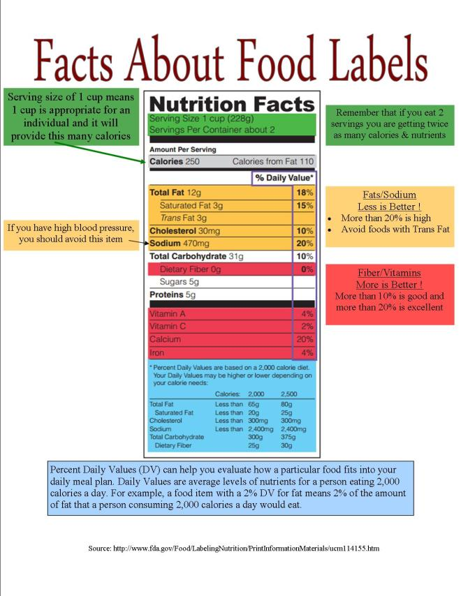 Facts about Food label